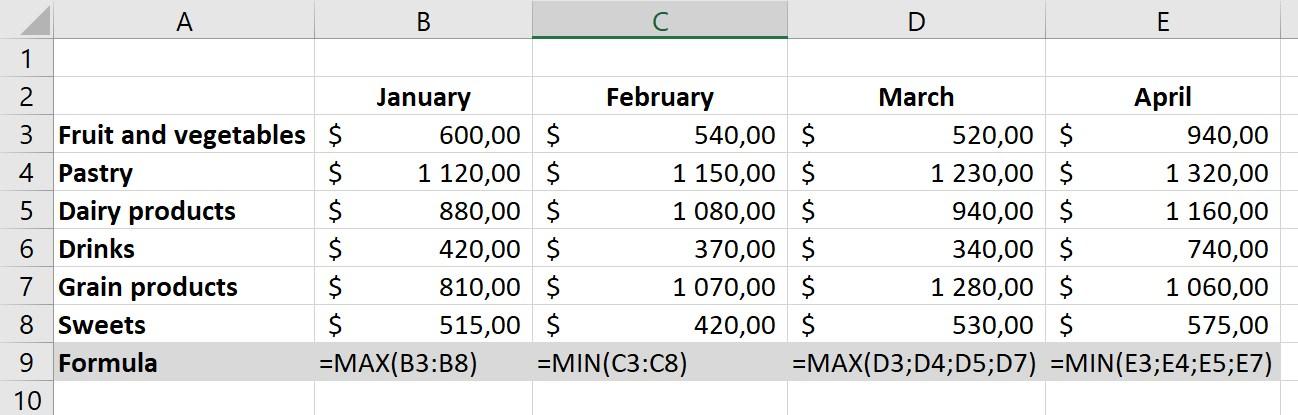 Funkcje MIN i MAX Excel