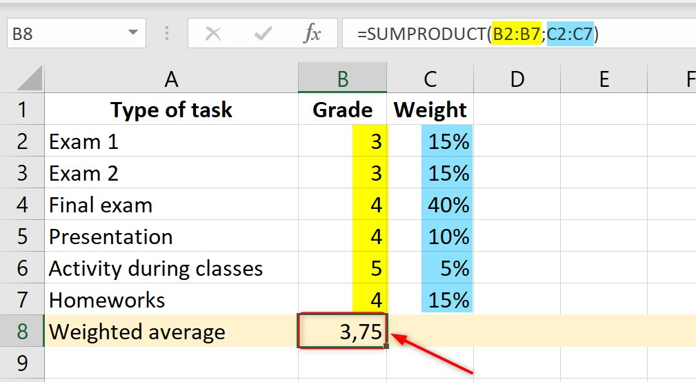 weighted average